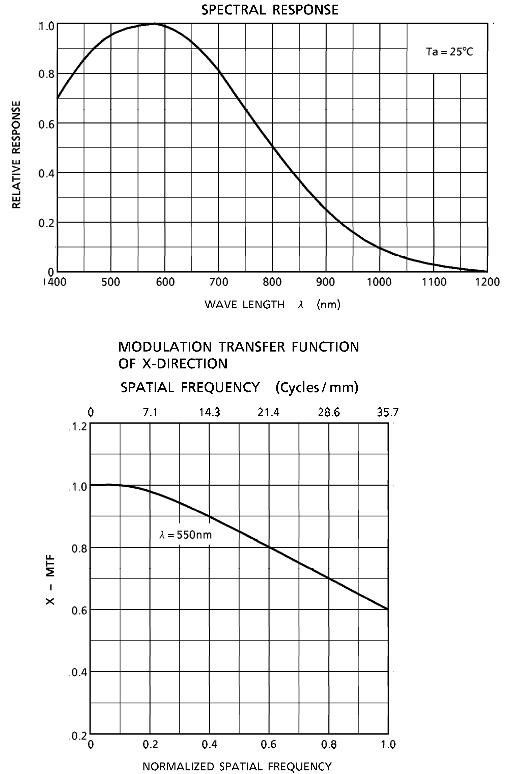 TCD1205-Spectral-Response