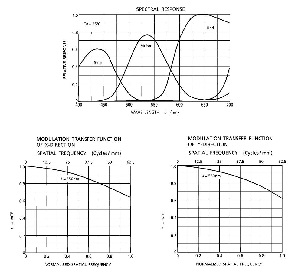مشخصات CCD دوربین خطی RA-LSC-2253