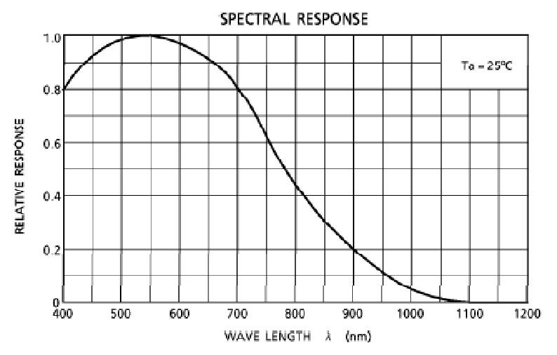 مشخصات CCD دوربین خطی RA-LSC-1209
