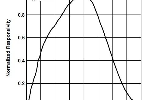 مشخصات CCD دوربین خطی RA-LSC-1402