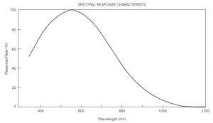 مشخصات CCD دوربین خطی RA-LSC-3753