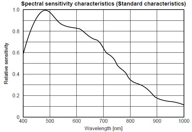 مشخصات CCD دوربین خطی RA-LSC-0532