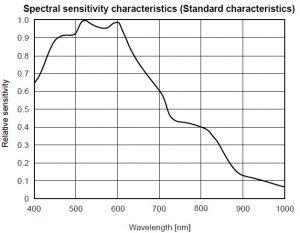 مشخصات CCD دوربین خطی RA-LSC-0553