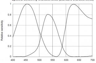 مشخصات CCD دوربین خطی RA-LSC-0718
