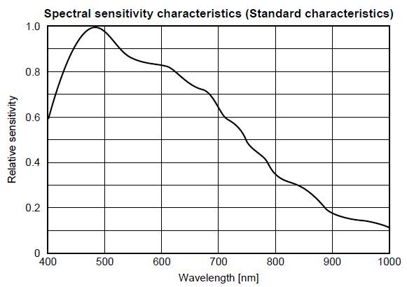 مشخصات CCD دوربین خطی RA-LSC-1707