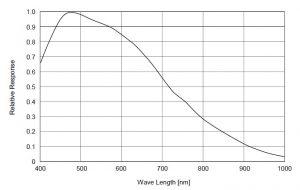 مشخصات CCD دوربین دوبعدی RA-ASC-0229