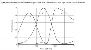 مشخصات CCD دوربین دوبعدی RA-ASC-0267