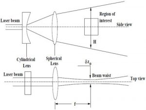 سرعت سنجی تصویری ذرات